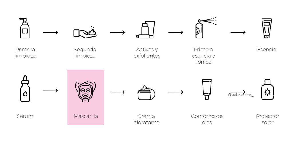 Naruko Dermalane mascarilla acido hialuronico mask 6