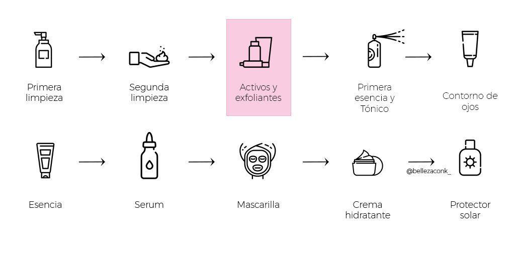 como introducir los acidos en tu rutina facial 3